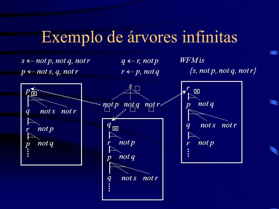 Exemplo de árvores infinitas s not p, not q, not r p not s, q, not r q r, not p r p, not q WFM is {s, not p, not q, not r} not pnot qnot r s x p q not s r not q not r r not p p q not snot r r not p p not q x x q r not p p not q q not snot r