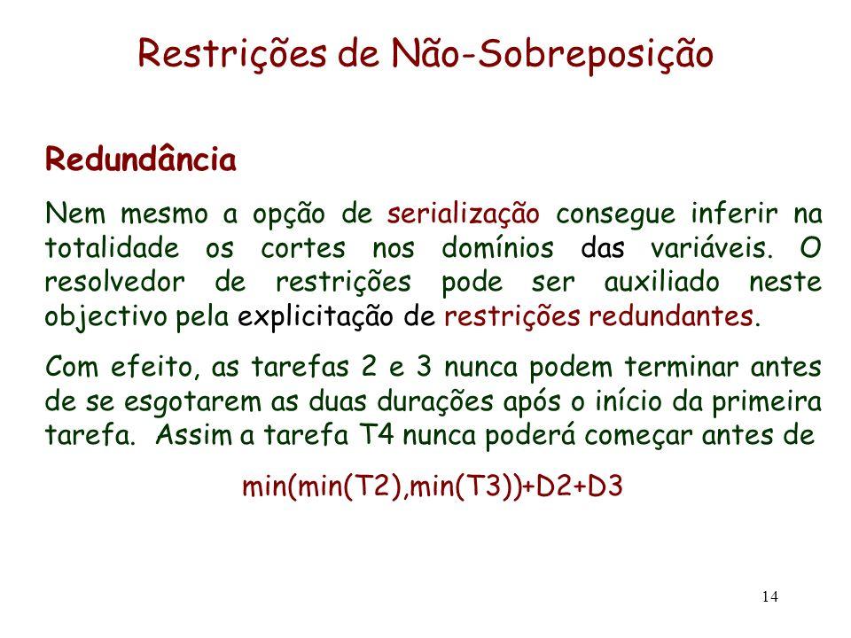 14 Restrições de Não-Sobreposição Redundância Nem mesmo a opção de serialização consegue inferir na totalidade os cortes nos domínios das variáveis. O