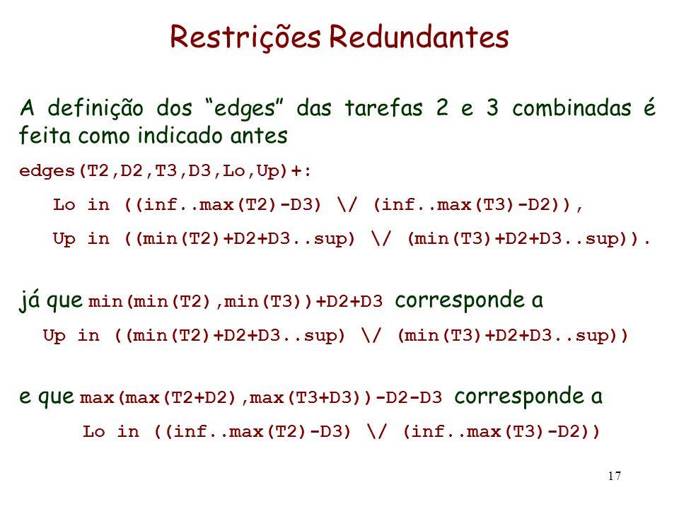 17 Restrições Redundantes A definição dos edges das tarefas 2 e 3 combinadas é feita como indicado antes edges(T2,D2,T3,D3,Lo,Up)+: Lo in ((inf..max(T