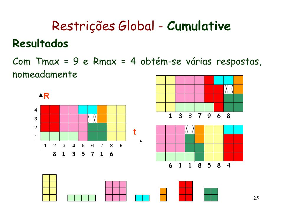 25 Restrições Global - Cumulative Resultados Com Tmax = 9 e Rmax = 4 obtém-se várias respostas, nomeadamente R t
