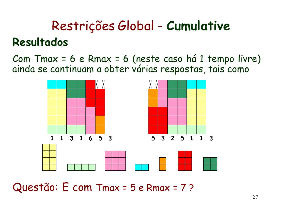 27 Restrições Global - Cumulative Resultados Com Tmax = 6 e Rmax = 6 (neste caso há 1 tempo livre) ainda se continuam a obter várias respostas, tais c