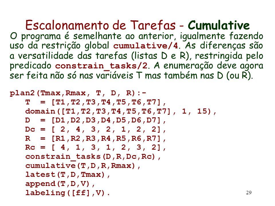 29 Escalonamento de Tarefas - Cumulative O programa é semelhante ao anterior, igualmente fazendo uso da restrição global cumulative/4. As diferenças s