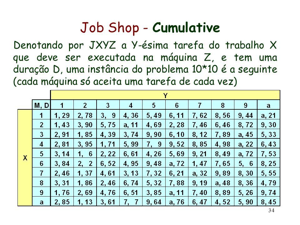 34 Job Shop - Cumulative Denotando por JXYZ a Y-ésima tarefa do trabalho X que deve ser executada na máquina Z, e tem uma duração D, uma instância do