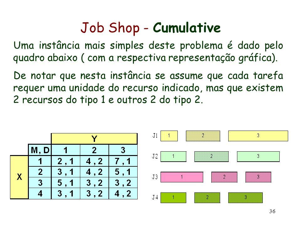 36 Job Shop - Cumulative Uma instância mais simples deste problema é dado pelo quadro abaixo ( com a respectiva representação gráfica). De notar que n