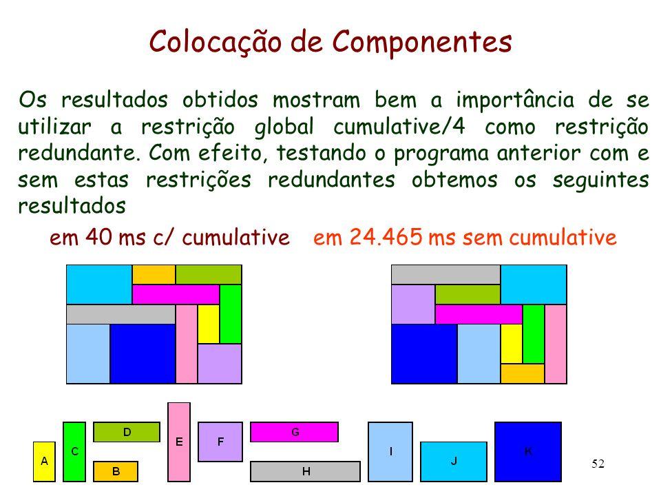 52 Colocação de Componentes Os resultados obtidos mostram bem a importância de se utilizar a restrição global cumulative/4 como restrição redundante.