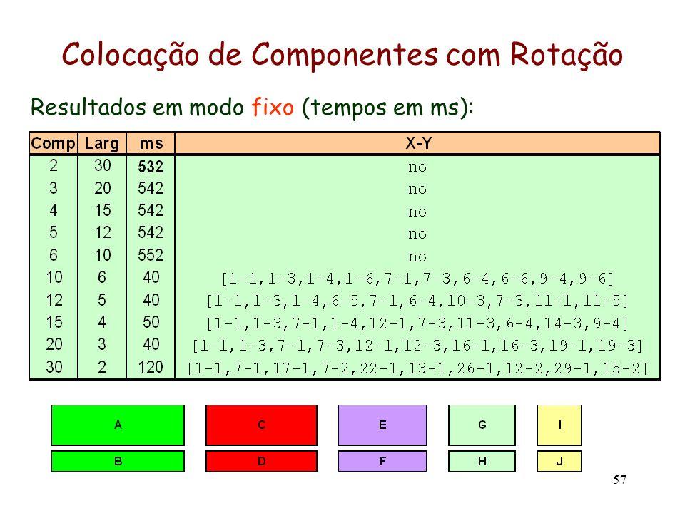 57 Resultados em modo fixo (tempos em ms): Colocação de Componentes com Rotação