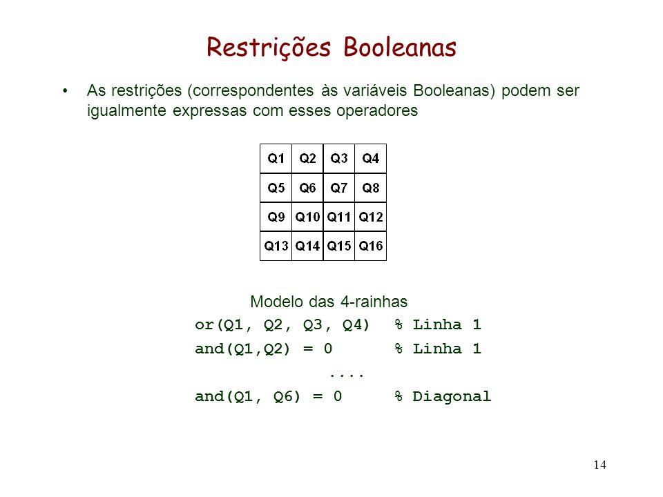 14 Restrições Booleanas As restrições (correspondentes às variáveis Booleanas) podem ser igualmente expressas com esses operadores Modelo das 4-rainhas or(Q1, Q2, Q3, Q4)% Linha 1 and(Q1,Q2) = 0% Linha 1....