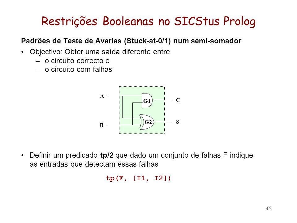 45 Restrições Booleanas no SICStus Prolog Padrões de Teste de Avarias (Stuck-at-0/1) num semi-somador Objectivo: Obter uma saída diferente entre –o circuito correcto e –o circuito com falhas Definir um predicado tp/2 que dado um conjunto de falhas F indique as entradas que detectam essas falhas tp(F, [I1, I2]) B G1 G2G2 A C S