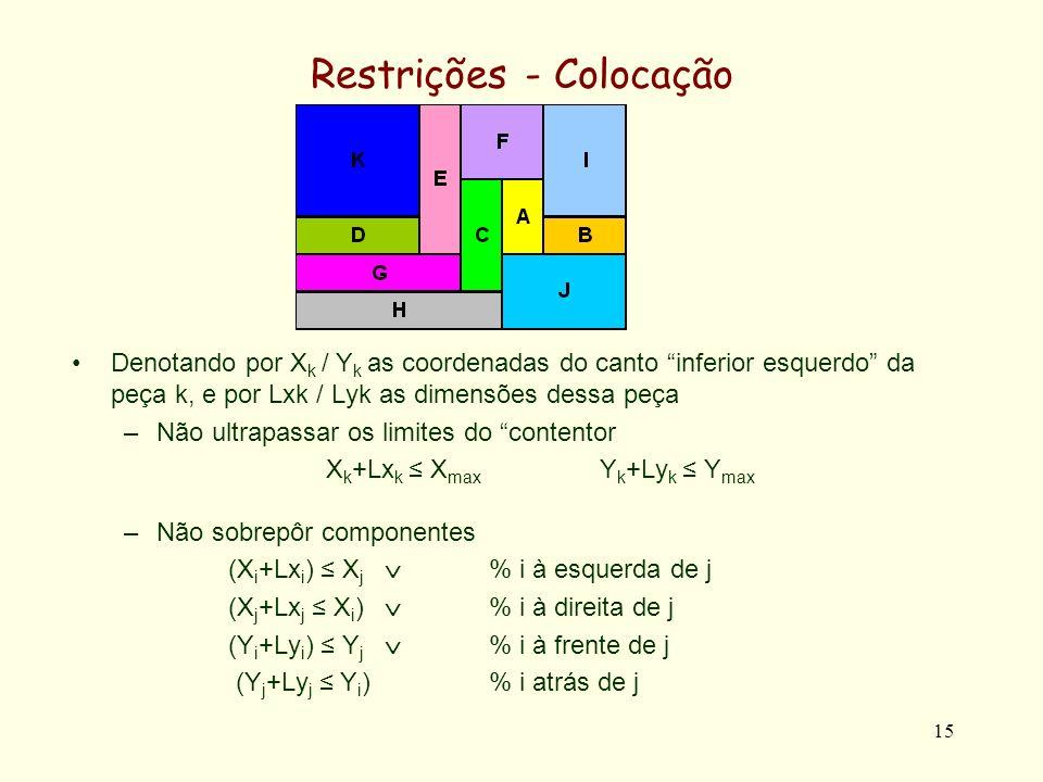 15 Restrições - Colocação Denotando por X k / Y k as coordenadas do canto inferior esquerdo da peça k, e por Lxk / Lyk as dimensões dessa peça –Não ultrapassar os limites do contentor X k +Lx k X max Y k +Ly k Y max –Não sobrepôr componentes (X i +Lx i ) X j % i à esquerda de j (X j +Lx j X i ) % i à direita de j (Y i +Ly i ) Y j % i à frente de j (Y j +Ly j Y i )% i atrás de j