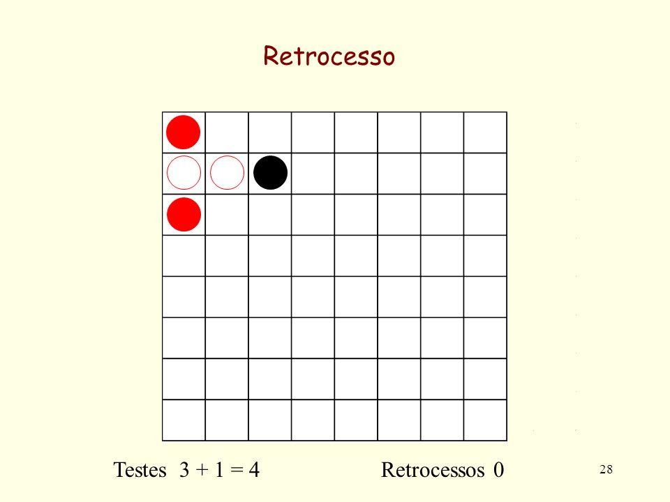 28 Retrocesso Testes 3 + 1 = 4 Retrocessos 0