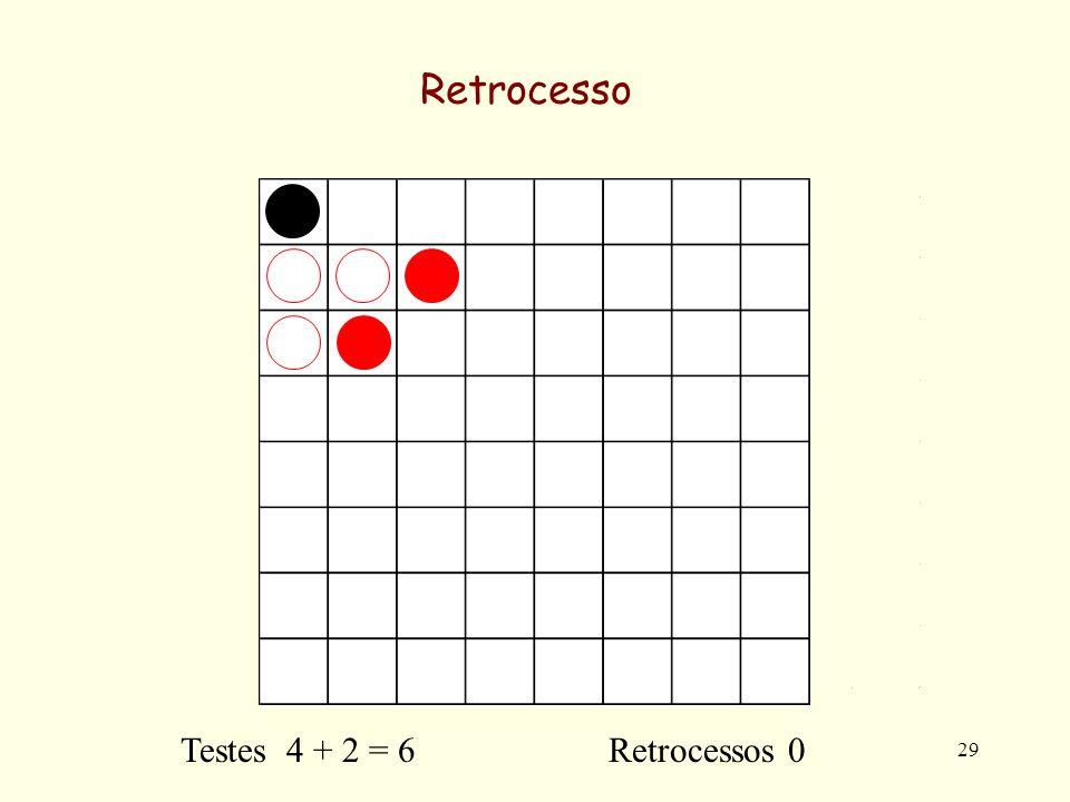 29 Retrocesso Testes 4 + 2 = 6 Retrocessos 0
