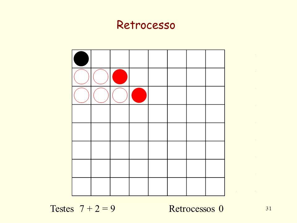 31 Retrocesso Testes 7 + 2 = 9 Retrocessos 0