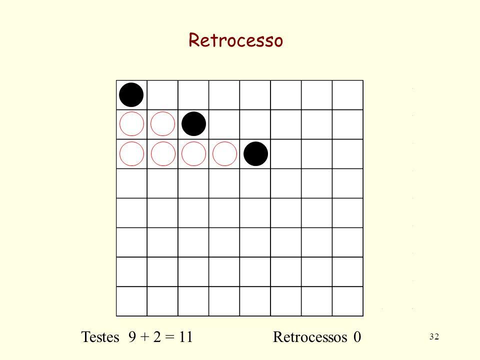 32 Retrocesso Testes 9 + 2 = 11 Retrocessos 0
