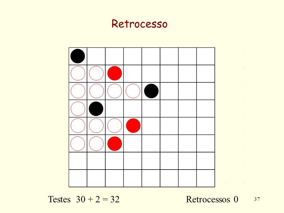 37 Retrocesso Testes 30 + 2 = 32 Retrocessos 0