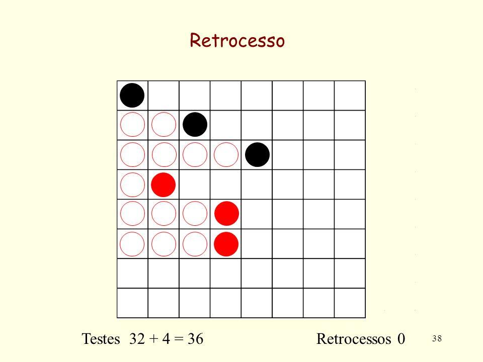 38 Retrocesso Testes 32 + 4 = 36 Retrocessos 0