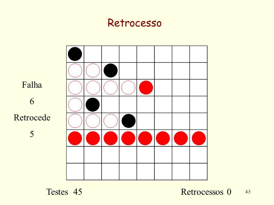 43 Retrocesso Testes 45 Retrocessos 0 Falha 6 Retrocede 5