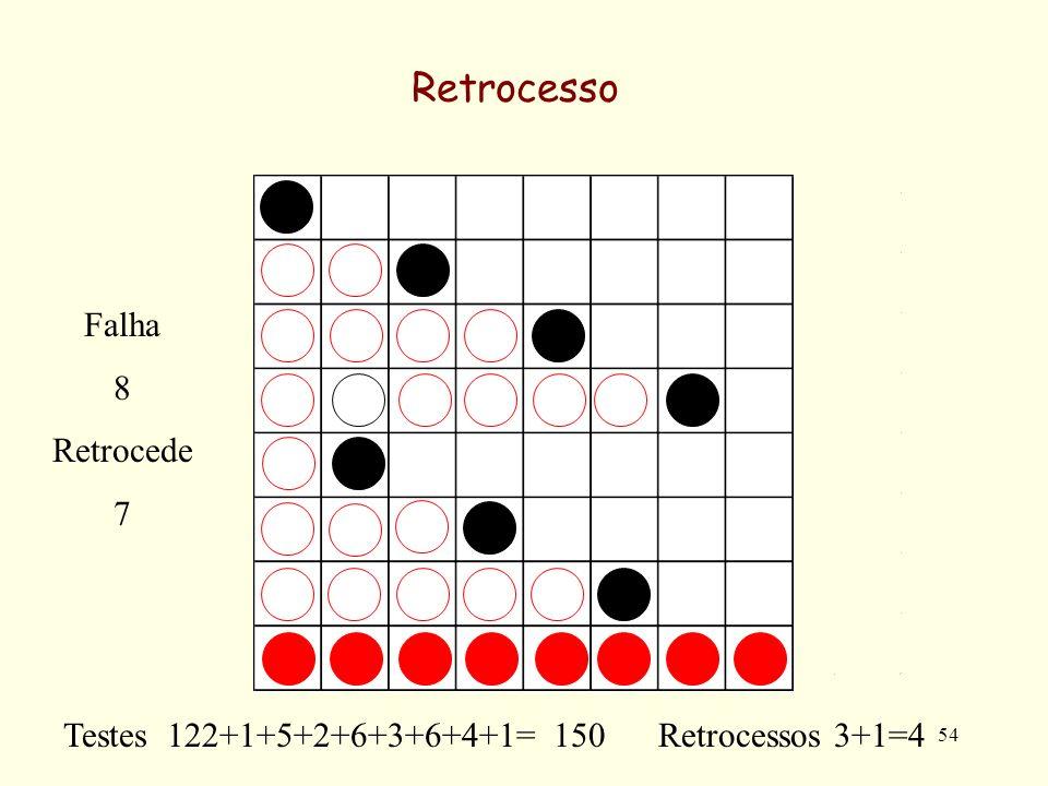 54 Retrocesso Testes 122+1+5+2+6+3+6+4+1= 150 Retrocessos 3+1=4 Falha 8 Retrocede 7