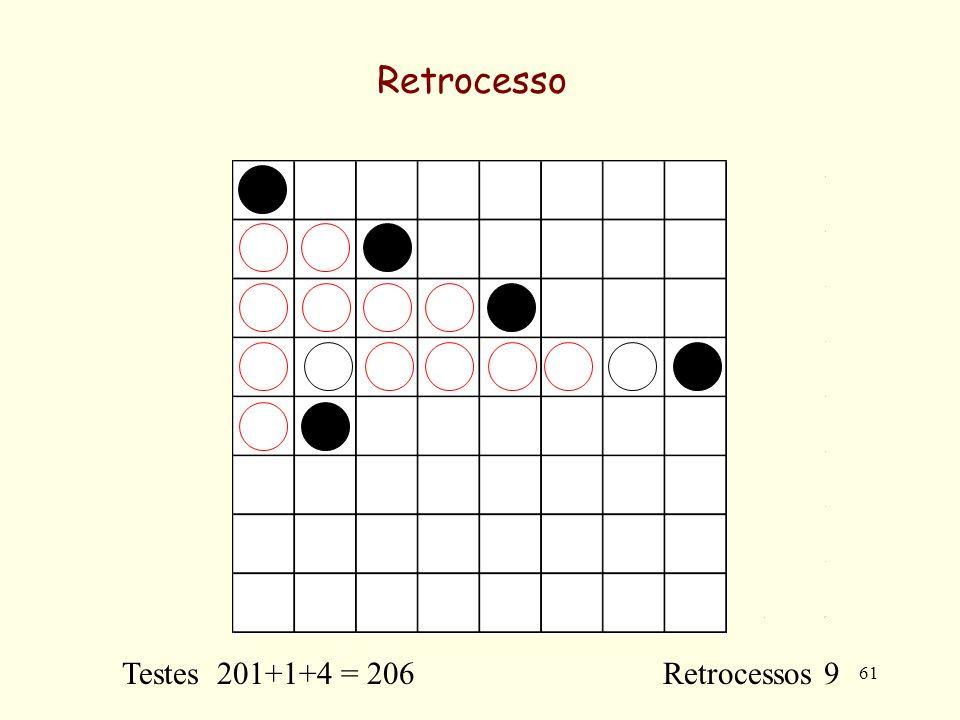 61 Retrocesso Testes 201+1+4 = 206 Retrocessos 9