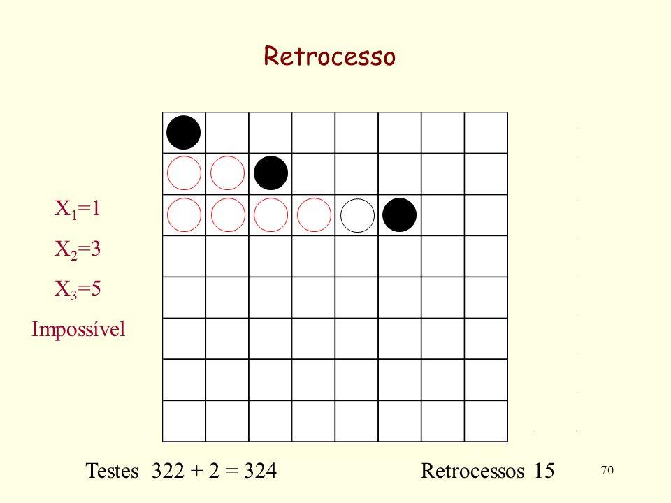 70 Retrocesso Testes 322 + 2 = 324 Retrocessos 15 X 1 =1 X 2 =3 X 3 =5 Impossível