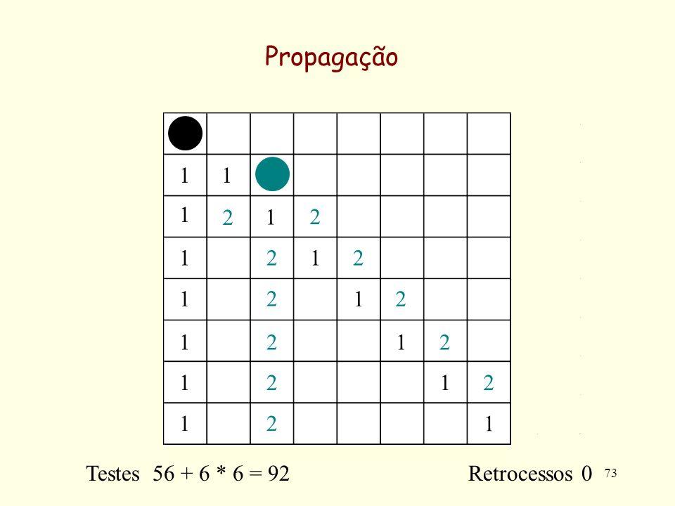 73 Propagação 11 1 1 1 1 1 1 1 1 1 1 1 1 2 2 2 2 2 2 2 2 2 2 2 Testes 56 + 6 * 6 = 92 Retrocessos 0