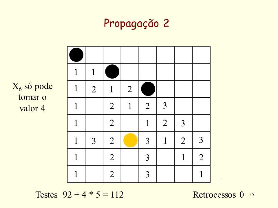 75 Propagação 2 11 1 1 1 1 1 1 1 1 1 1 1 1 2 2 2 2 2 2 2 2 2 2 2 3 3 3 3 3 3 3 Testes 92 + 4 * 5 = 112 Retrocessos 0 X 6 só pode tomar o valor 4