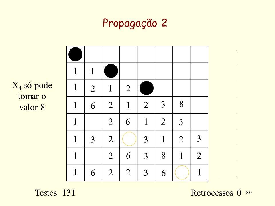 80 Propagação 2 11 1 1 1 1 1 1 1 1 1 1 1 1 2 2 2 2 2 2 2 2 2 2 2 3 3 3 3 3 3 3 6 6 2 6 6 6 8 8 Testes 131 Retrocessos 0 X 4 só pode tomar o valor 8