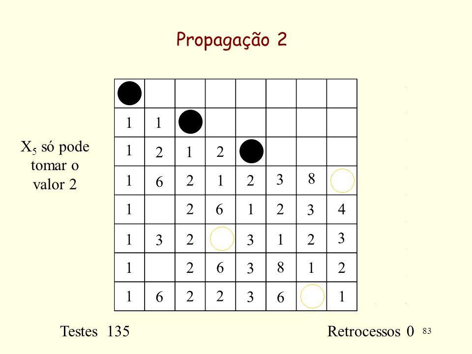 83 Propagação 2 11 1 1 1 1 1 1 1 1 1 1 1 1 2 2 2 2 2 2 2 2 2 2 2 3 3 3 3 3 3 3 6 6 2 6 6 6 8 8 4 Testes 135 Retrocessos 0 X 5 só pode tomar o valor 2