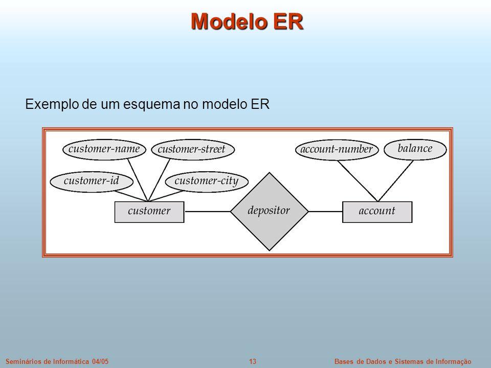 Bases de Dados e Sistemas de Informação13Seminários de Informática 04/05 Modelo ER Exemplo de um esquema no modelo ER