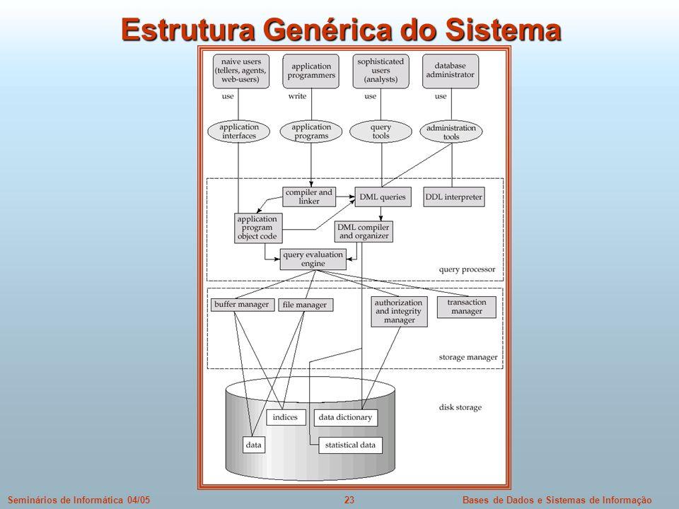 Bases de Dados e Sistemas de Informação23Seminários de Informática 04/05 Estrutura Genérica do Sistema