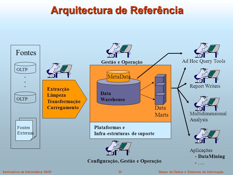 Bases de Dados e Sistemas de Informação30Seminários de Informática 04/05 Arquitectura de Referência Fontes OLTP...... Fontes Externas Extracção Limpez
