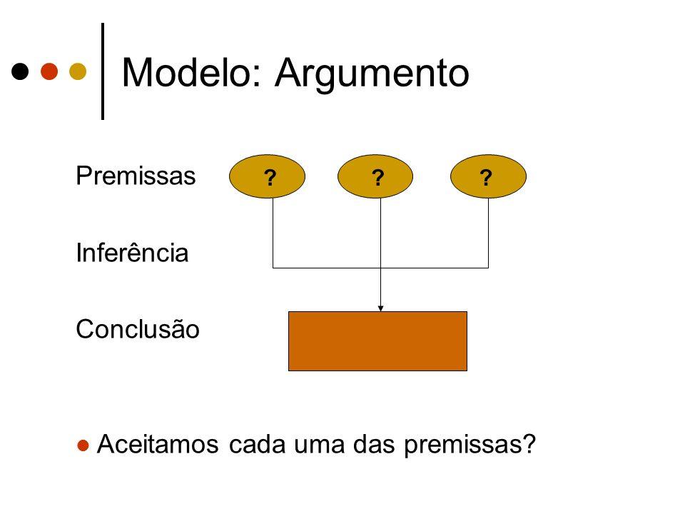 Modelo: Argumento Premissas Inferência Conclusão Aceitamos cada uma das premissas? ???