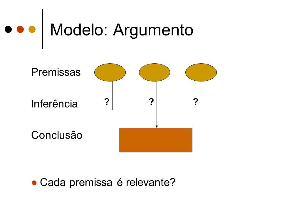 Modelo: Argumento Premissas Inferência Conclusão Cada premissa é relevante? ???