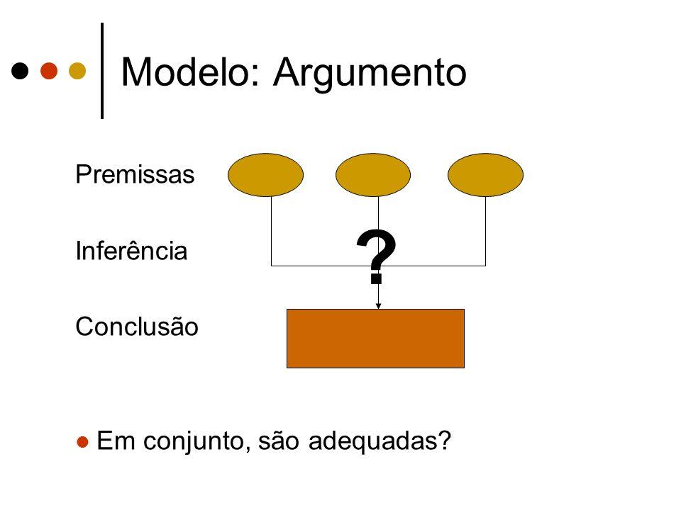 Modelo: Argumento Premissas Inferência Conclusão Em conjunto, são adequadas? ?