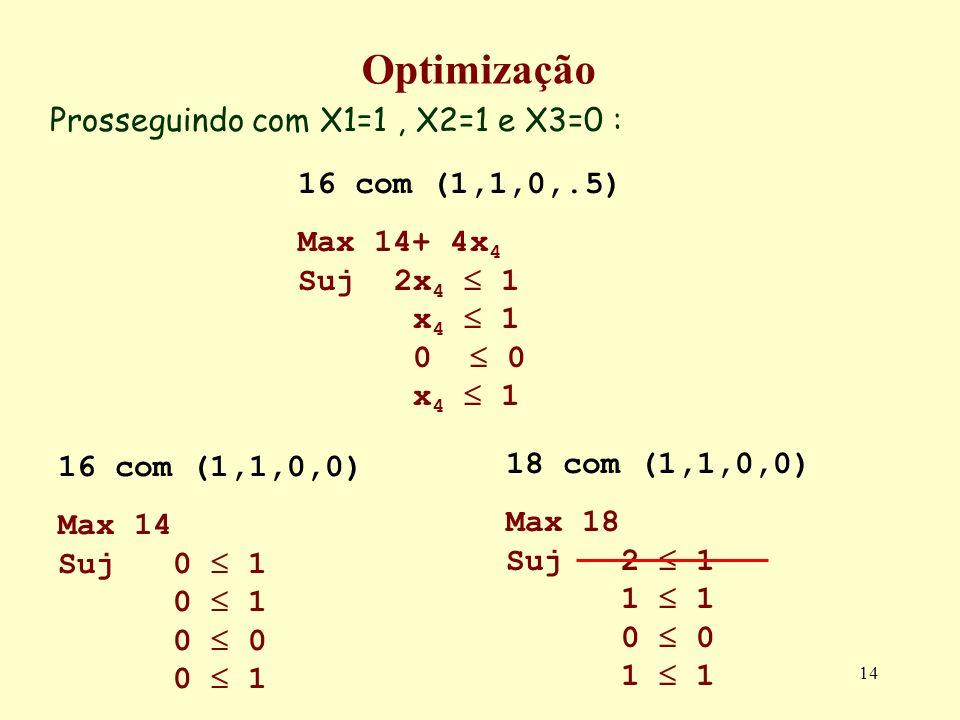 14 Optimização Prosseguindo com X1=1, X2=1 e X3=0 : 16 com (1,1,0,0) Max 14 Suj 0 1 0 1 0 0 0 1 16 com (1,1,0,.5) Max 14+ 4x 4 Suj 2x 4 1 x 4 1 0 0 x 4 1 18 com (1,1,0,0) Max 18 Suj 2 1 1 1 0 0 1 1