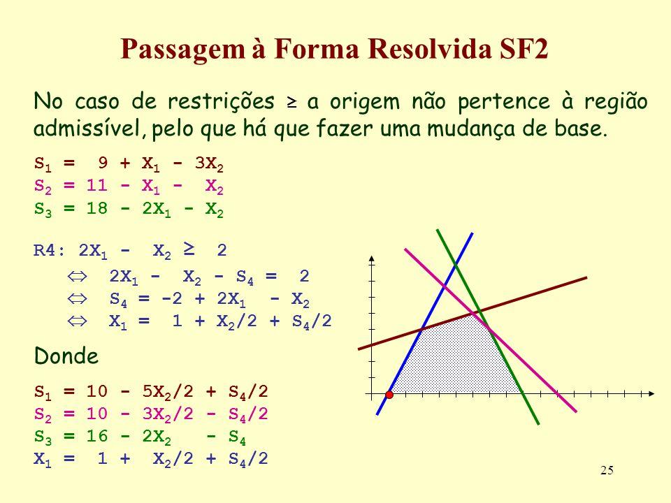 25 No caso de restrições a origem não pertence à região admissível, pelo que há que fazer uma mudança de base. S 1 = 9 + X 1 - 3X 2 S 2 = 11 - X 1 - X