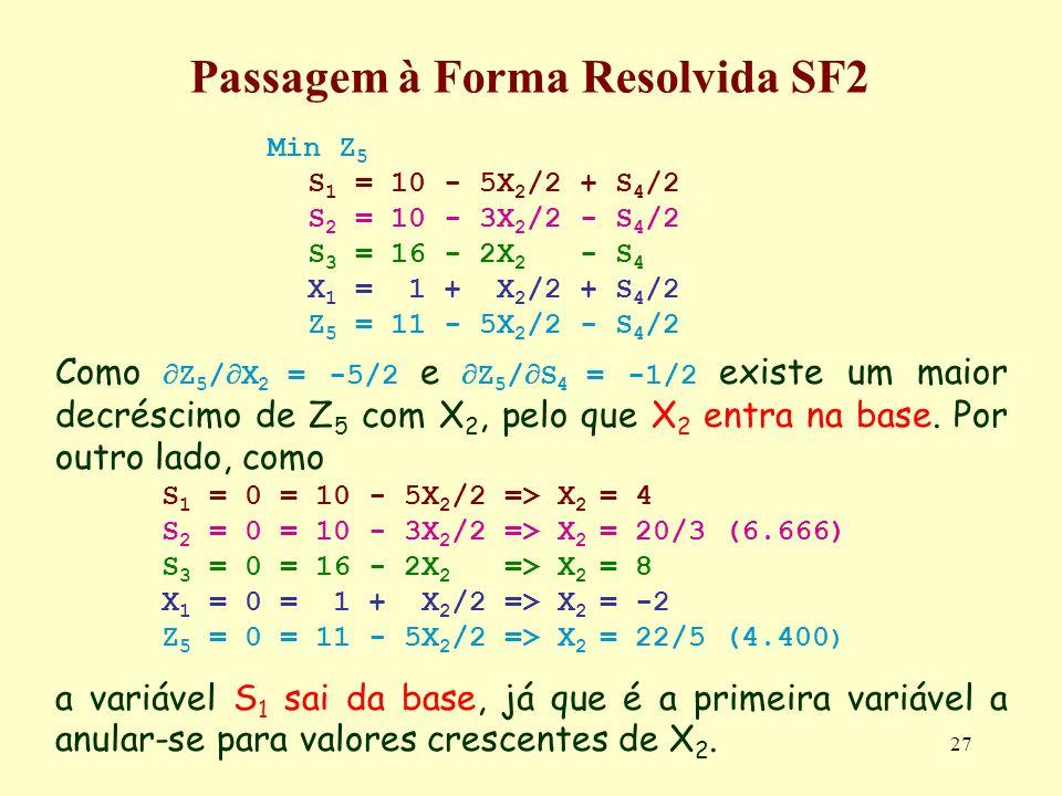 27 Passagem à Forma Resolvida SF2 Min Z 5 S 1 = 10 - 5X 2 /2 + S 4 /2 S 2 = 10 - 3X 2 /2 - S 4 /2 S 3 = 16 - 2X 2 - S 4 X 1 = 1 + X 2 /2 + S 4 /2 Z 5