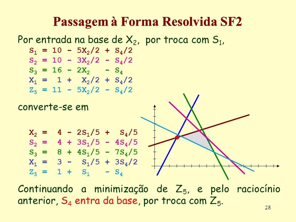 28 Passagem à Forma Resolvida SF2 Por entrada na base de X 2, por troca com S 1, S 1 = 10 - 5X 2 /2 + S 4 /2 S 2 = 10 - 3X 2 /2 - S 4 /2 S 3 = 16 - 2X