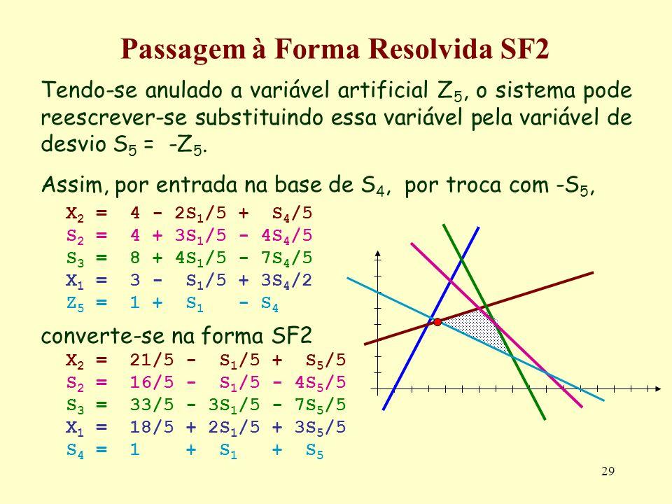 29 Passagem à Forma Resolvida SF2 Tendo-se anulado a variável artificial Z 5, o sistema pode reescrever-se substituindo essa variável pela variável de