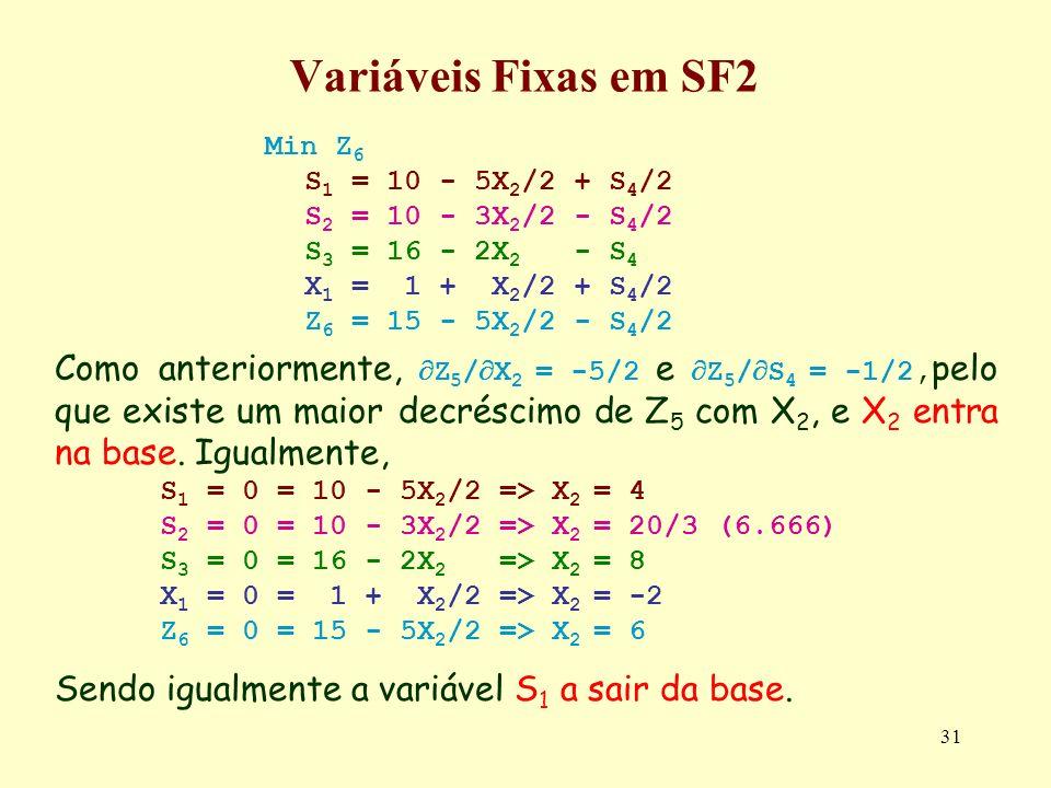 31 Variáveis Fixas em SF2 Min Z 6 S 1 = 10 - 5X 2 /2 + S 4 /2 S 2 = 10 - 3X 2 /2 - S 4 /2 S 3 = 16 - 2X 2 - S 4 X 1 = 1 + X 2 /2 + S 4 /2 Z 6 = 15 - 5