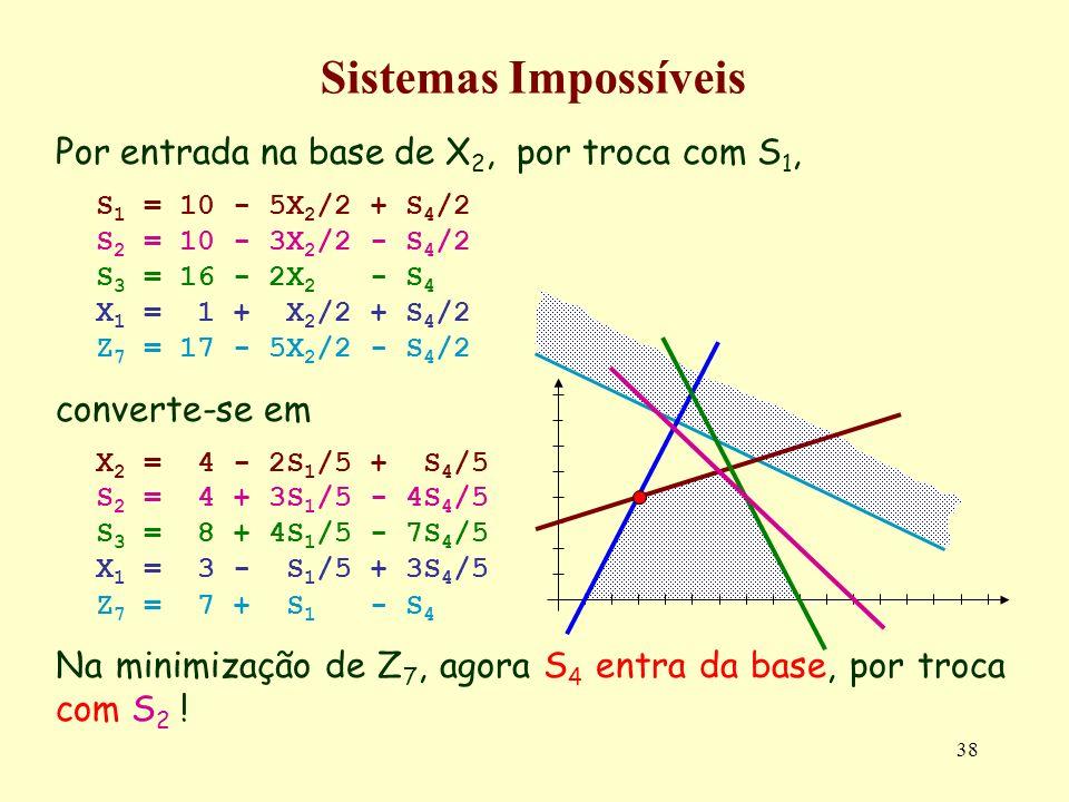 38 Por entrada na base de X 2, por troca com S 1, S 1 = 10 - 5X 2 /2 + S 4 /2 S 2 = 10 - 3X 2 /2 - S 4 /2 S 3 = 16 - 2X 2 - S 4 X 1 = 1 + X 2 /2 + S 4