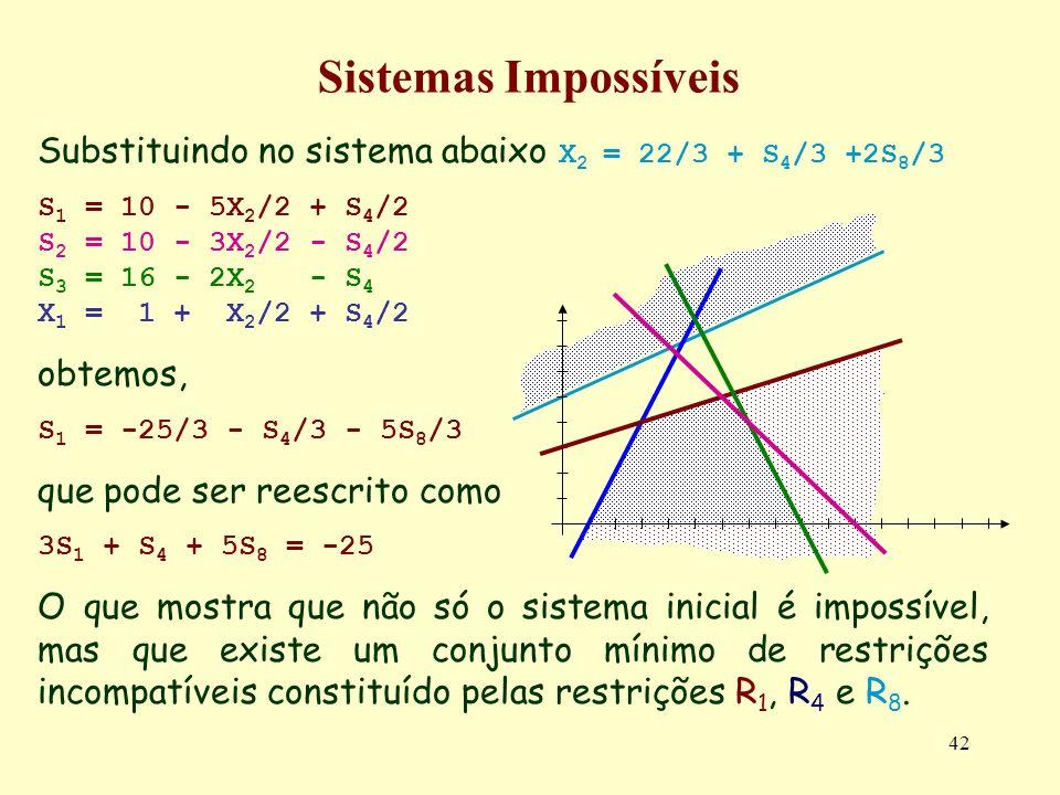 42 Sistemas Impossíveis Substituindo no sistema abaixo X 2 = 22/3 + S 4 /3 +2S 8 /3 S 1 = 10 - 5X 2 /2 + S 4 /2 S 2 = 10 - 3X 2 /2 - S 4 /2 S 3 = 16 -