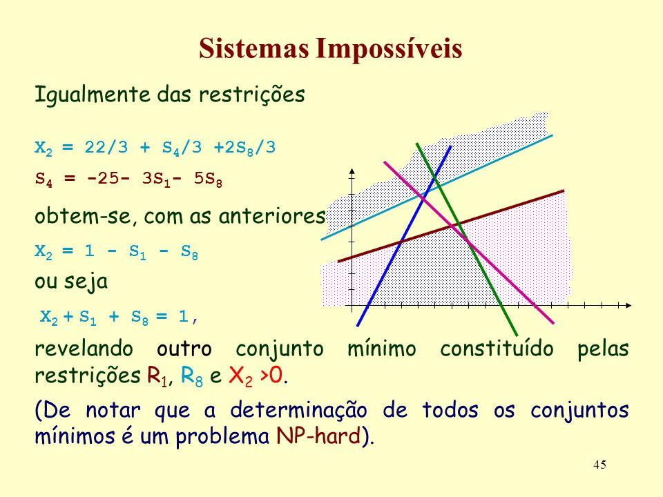 45 Sistemas Impossíveis Igualmente das restrições X 2 = 22/3 + S 4 /3 +2S 8 /3 S 4 = -25- 3S 1 - 5S 8 obtem-se, com as anteriores, X 2 = 1 - S 1 - S 8