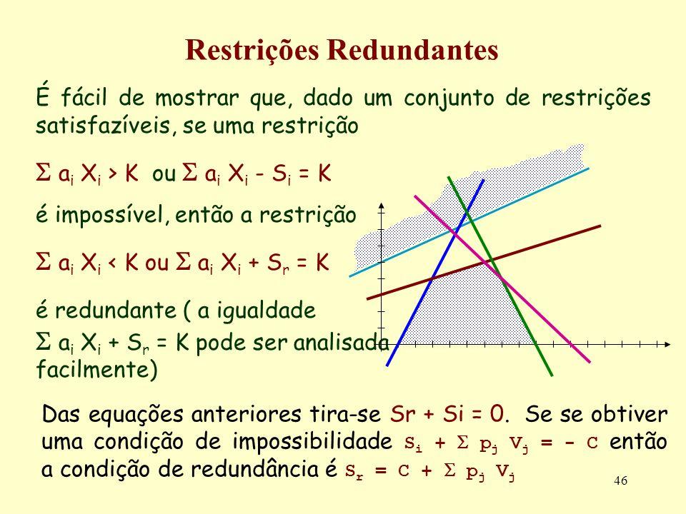 46 Restrições Redundantes É fácil de mostrar que, dado um conjunto de restrições satisfazíveis, se uma restrição a i X i > K ou a i X i - S i = K é im