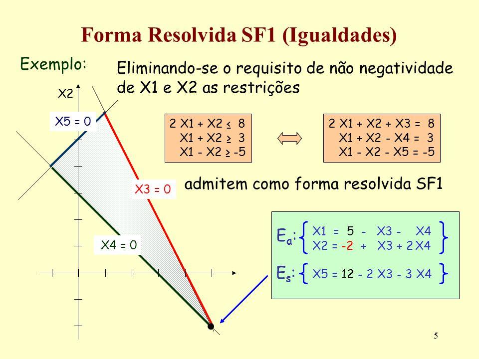 5 Forma Resolvida SF1 (Igualdades) Exemplo: X2 X3 = 0 X5 = 0 X4 = 0 Eliminando-se o requisito de não negatividade de X1 e X2 as restrições admitem com