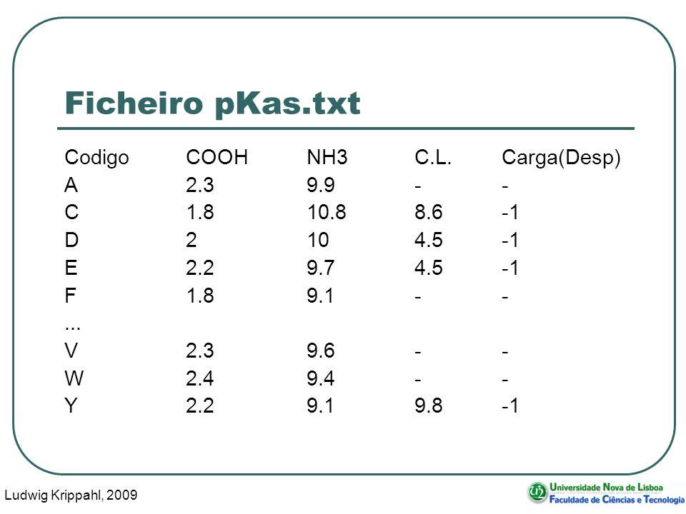 Ludwig Krippahl, 2009 68 Ficheiro pKas.txt CodigoCOOHNH3C.L.Carga(Desp) A2.39.9-- C1.810.88.6-1 D2104.5-1 E2.29.74.5-1 F1.89.1--... V2.39.6-- W2.49.4-