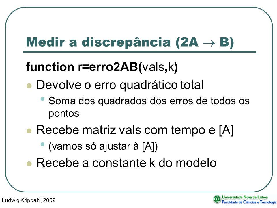 Ludwig Krippahl, 2009 17 Medir a discrepância (2A B) function r=erro2AB(vals,k) Devolve o erro quadrático total Soma dos quadrados dos erros de todos os pontos Recebe matriz vals com tempo e [A] (vamos só ajustar à [A]) Recebe a constante k do modelo