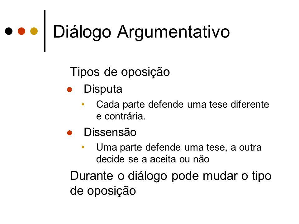 Diálogo Argumentativo Tipos de oposição Disputa Cada parte defende uma tese diferente e contrária. Dissensão Uma parte defende uma tese, a outra decid