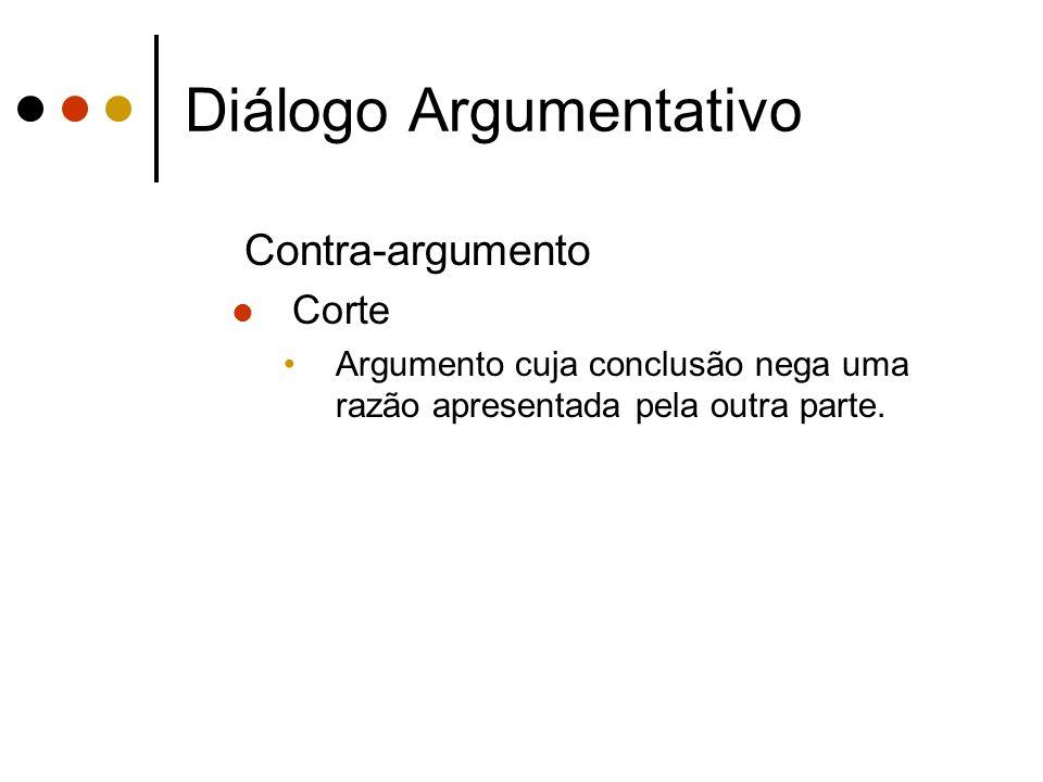 Diálogo Argumentativo Contra-argumento Corte Argumento cuja conclusão nega uma razão apresentada pela outra parte.