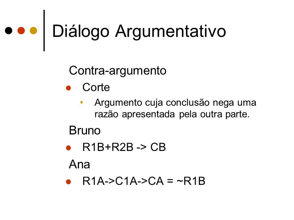 Diálogo Argumentativo Contra-argumento Corte Argumento cuja conclusão nega uma razão apresentada pela outra parte. Bruno R1B+R2B -> CB Ana R1A->C1A->C