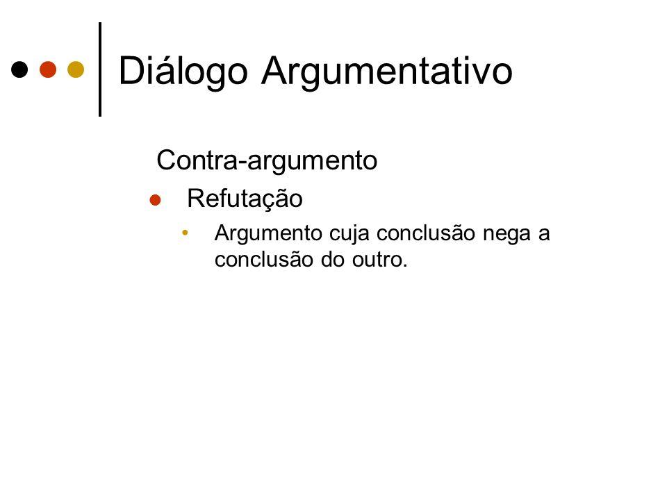 Diálogo Argumentativo Contra-argumento Refutação Argumento cuja conclusão nega a conclusão do outro.